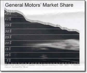 Click to view source data from General Motors